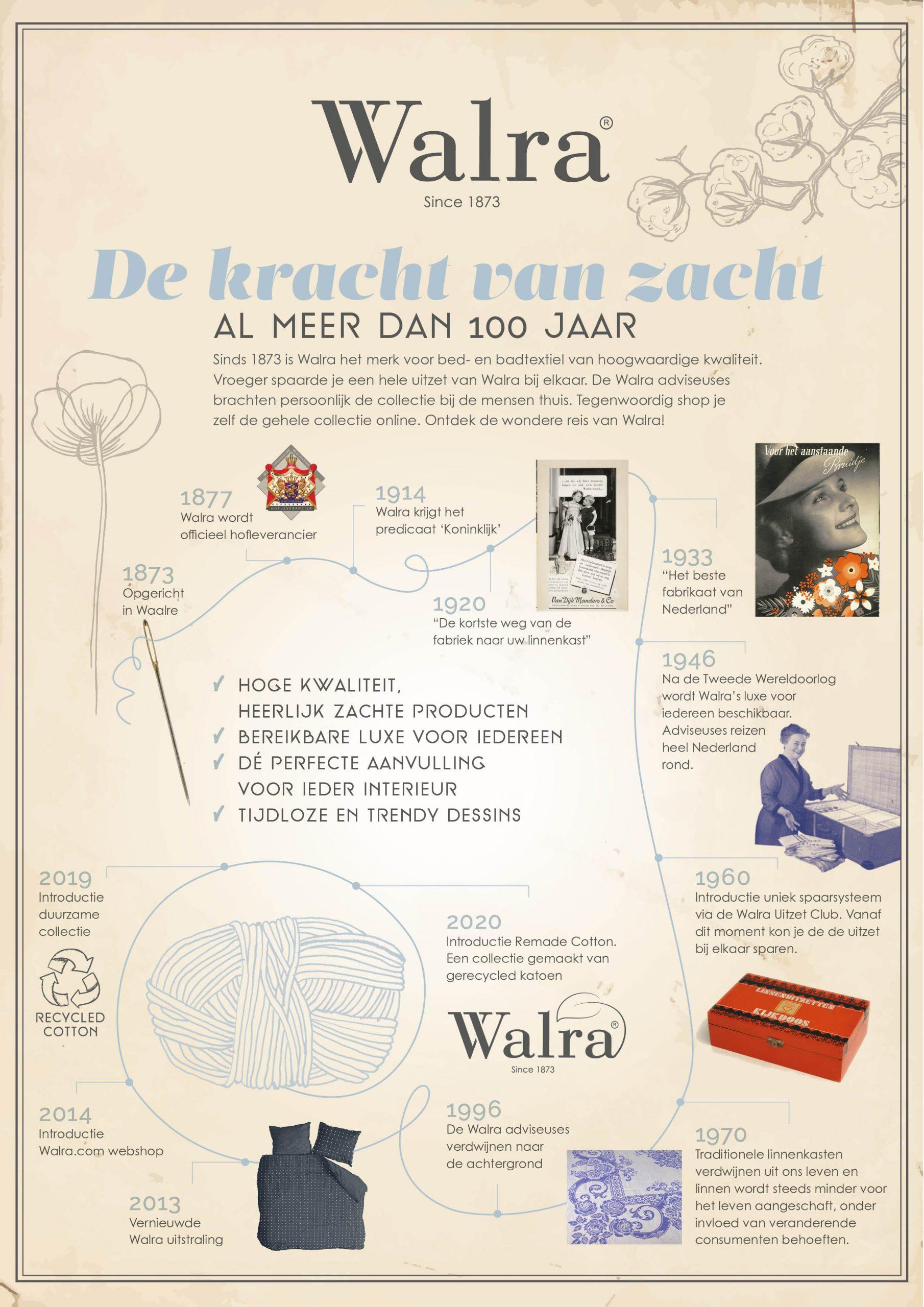 Geschiedenis Walra sinds 1873
